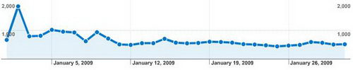 My Tech Quest's January 2009 Traffic Report