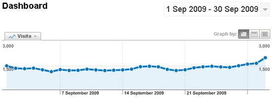 My Tech Quest's September 2009 Traffic Stat