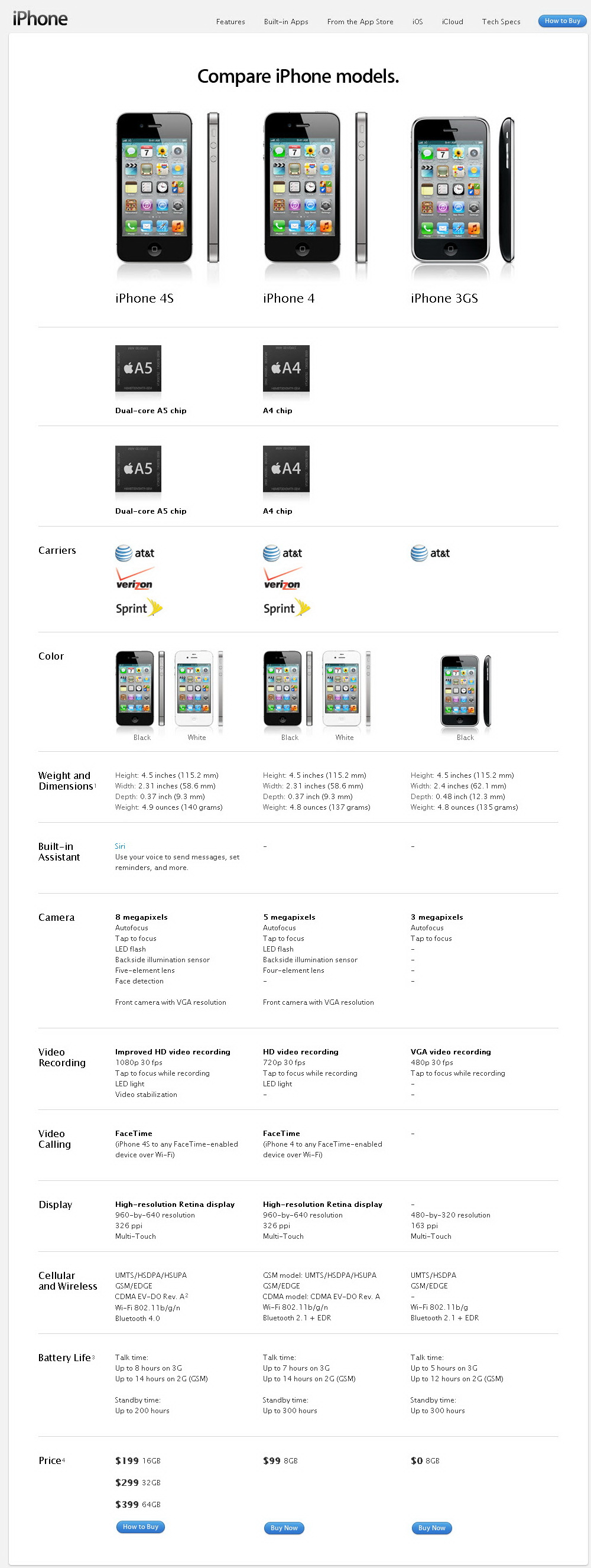[Comparison Chart] iPhone 4S vs iPhone 4 vs iPhone 3GS