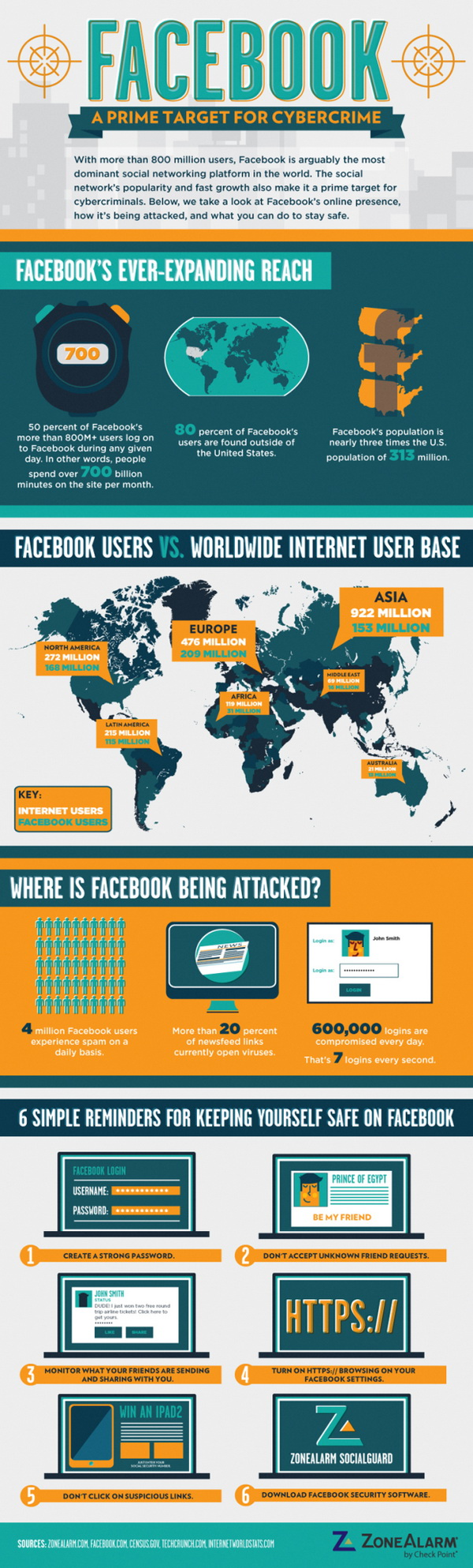 Facebook A Prime Target for Cybercrime