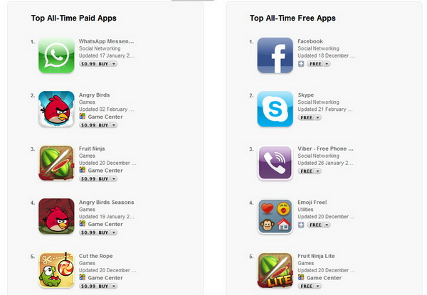 Top iOS Apps for iPhone, iPod Touch and iPad