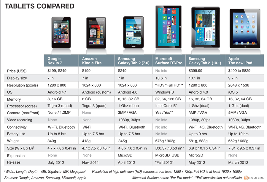 Nexus 7 vs Kindle Fire and Others [Comparison Chart]