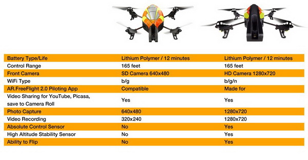 AR.Drone vs AR.Drone 2.0 - Comparison Chart