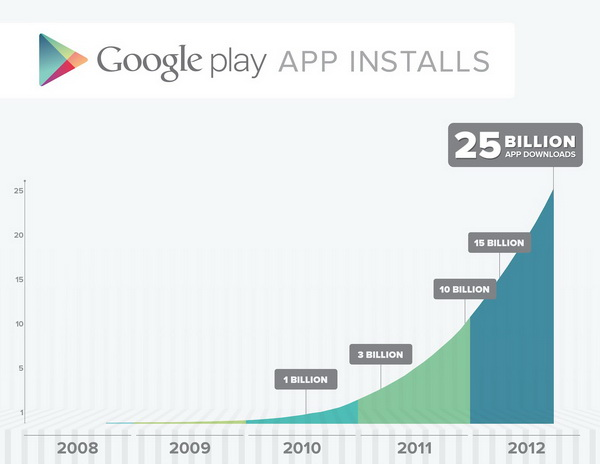 Google Play Crossed 25 Billion Downloads