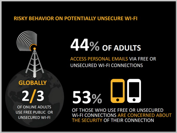Norton 2012 Cybercrime Report on Unsecured WiFi