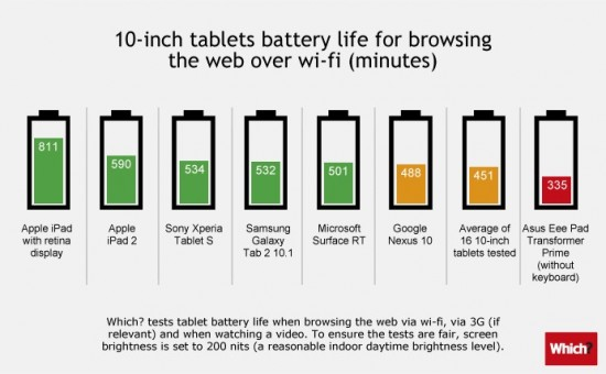 Which Tablet Has The Best Battery Life Infographic