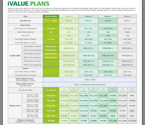 Maxis iValue Simple Plan for iPhone 5