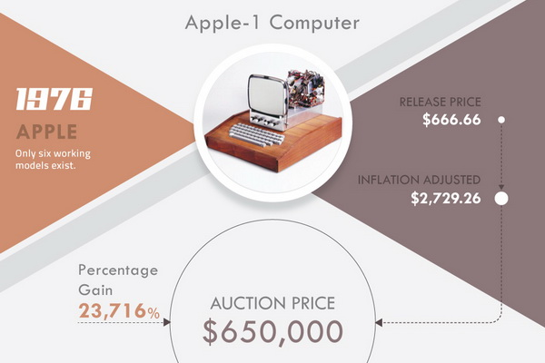 The Money behind Retro Tech - Apple 1