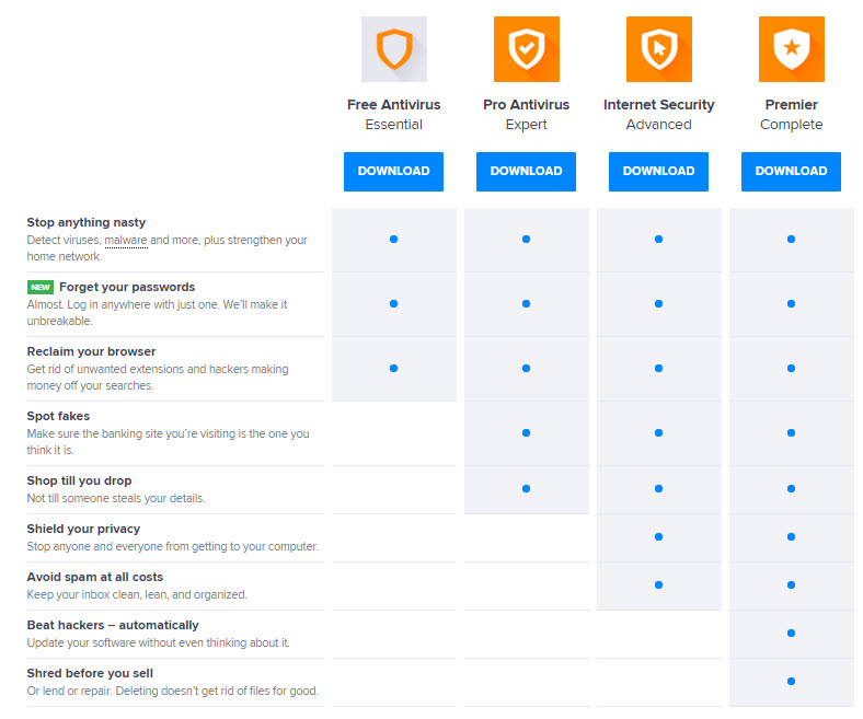 Avast 2016 Products Comparison
